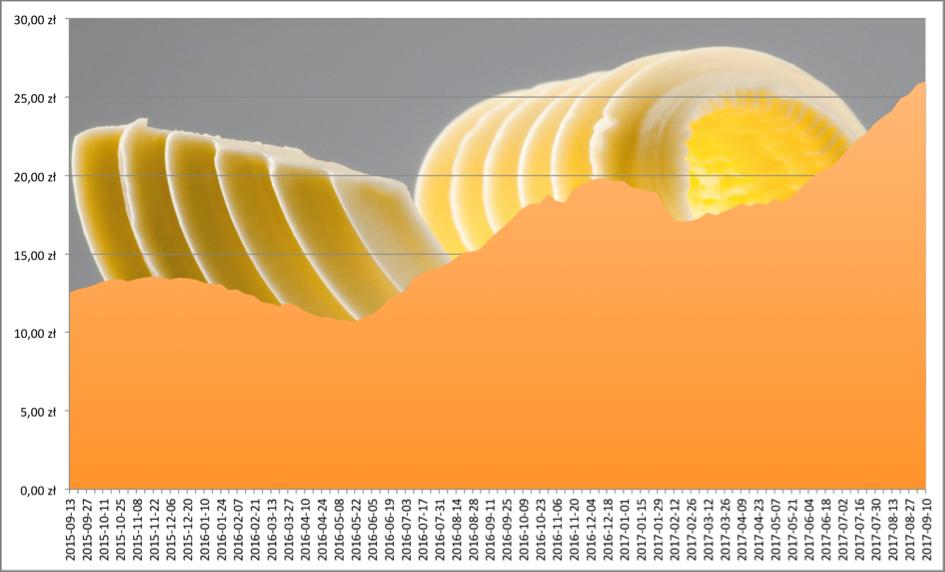 Cena-Masla